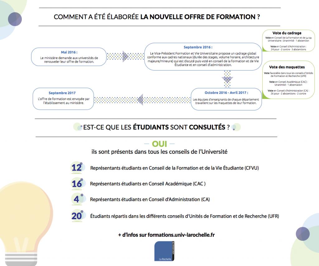 La Nouvelle Offre de Formation de l'Université de La Rochelle en infographie