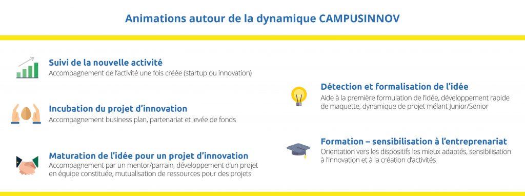 Campus Innov