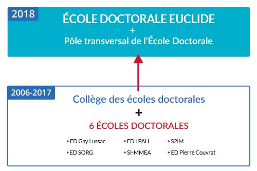 École doctorale EUCLIDE