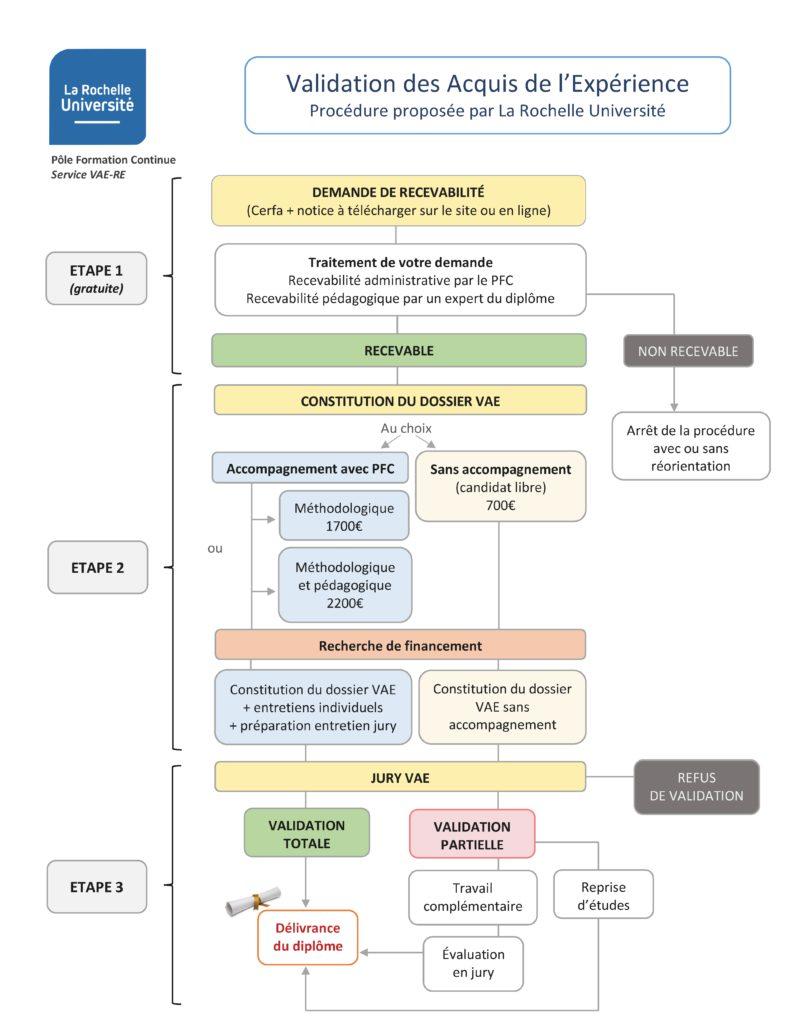 La Validation des Acquis de l'Expérience (VAE) 3