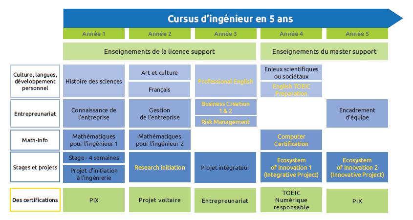 Le Cursus Master en Ingénierie (CMI) 1