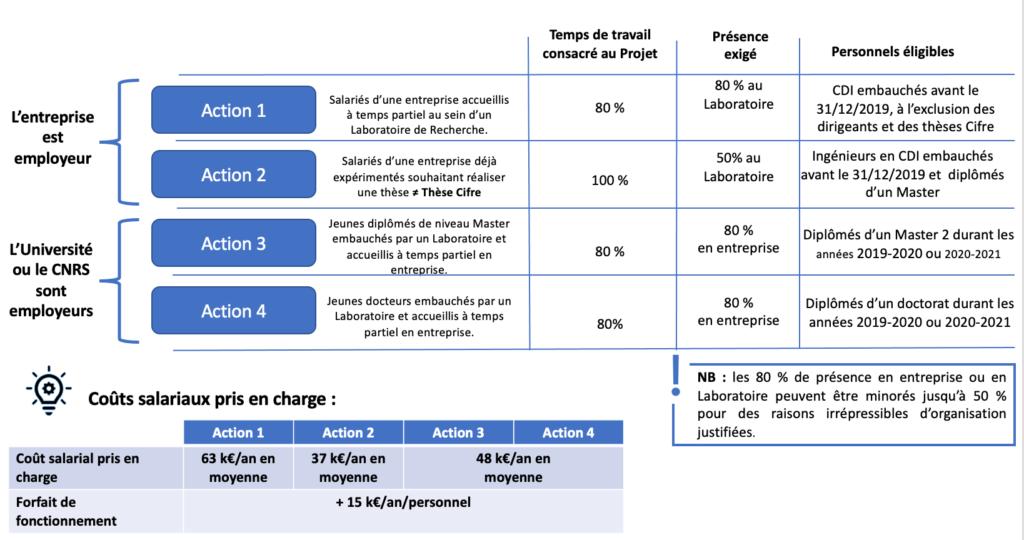 Plan de Relance – Mesure de préservation de l'emploi R&D